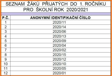 ZS-Nove-Mesto-prijati-zaci-2020