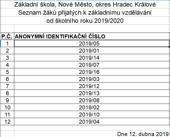 žáci zapsaní na školní rok 2019/2020 ZŠ Nové Město